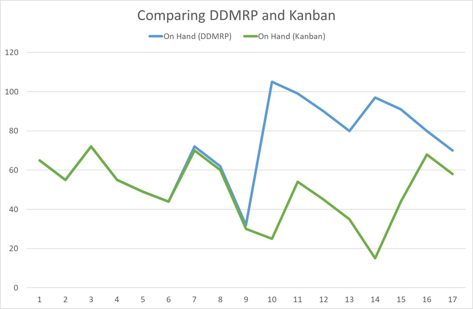 DDMRP and Kanban Simulation: On Hand Inventory