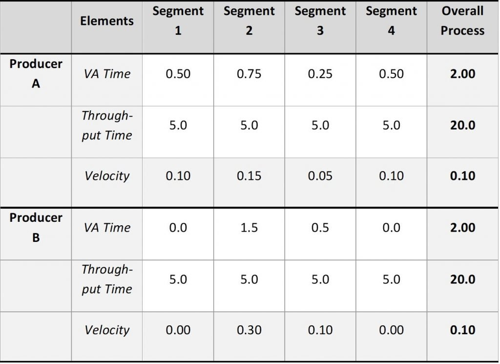 Table: Comparing Flow Velocity by segment.